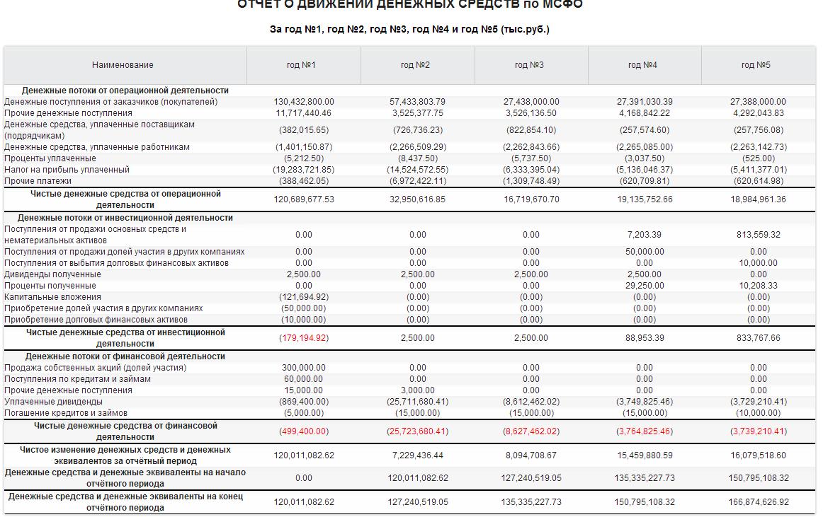 отчет о движении денежных средств образец ворд